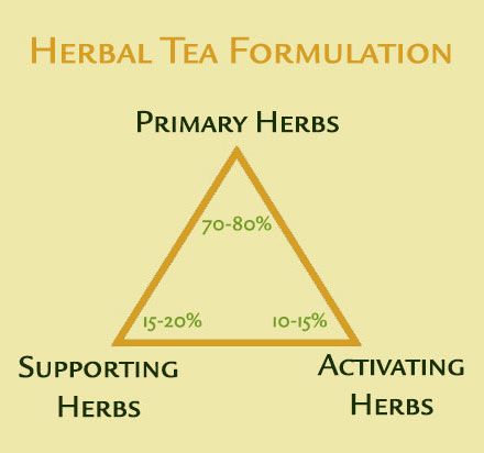 herbal-tea-formulation-guide