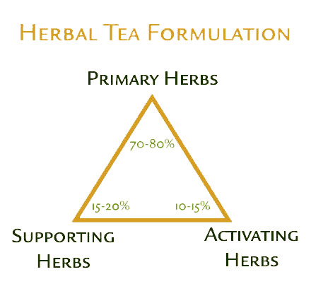 herbal-tea-formulation-guide